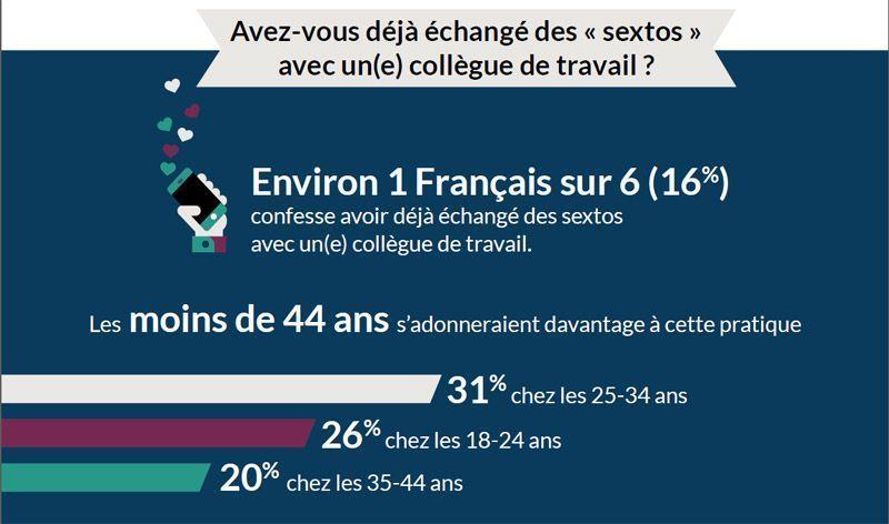 2017-04/1-francais-sur-6-a-deja-echange-des-sextos-avec-un-e-collegue-4d5687fdb62137949e344d290f79add086eb2e71.jpg