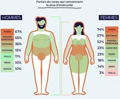 Les complexes physiques des hommes et des femmes.
