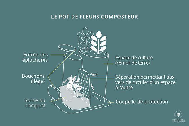 Le fonctionnement du composteur Transfarmers.