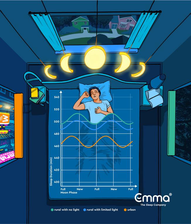 L'impact des phases de la lune sur le sommeil.